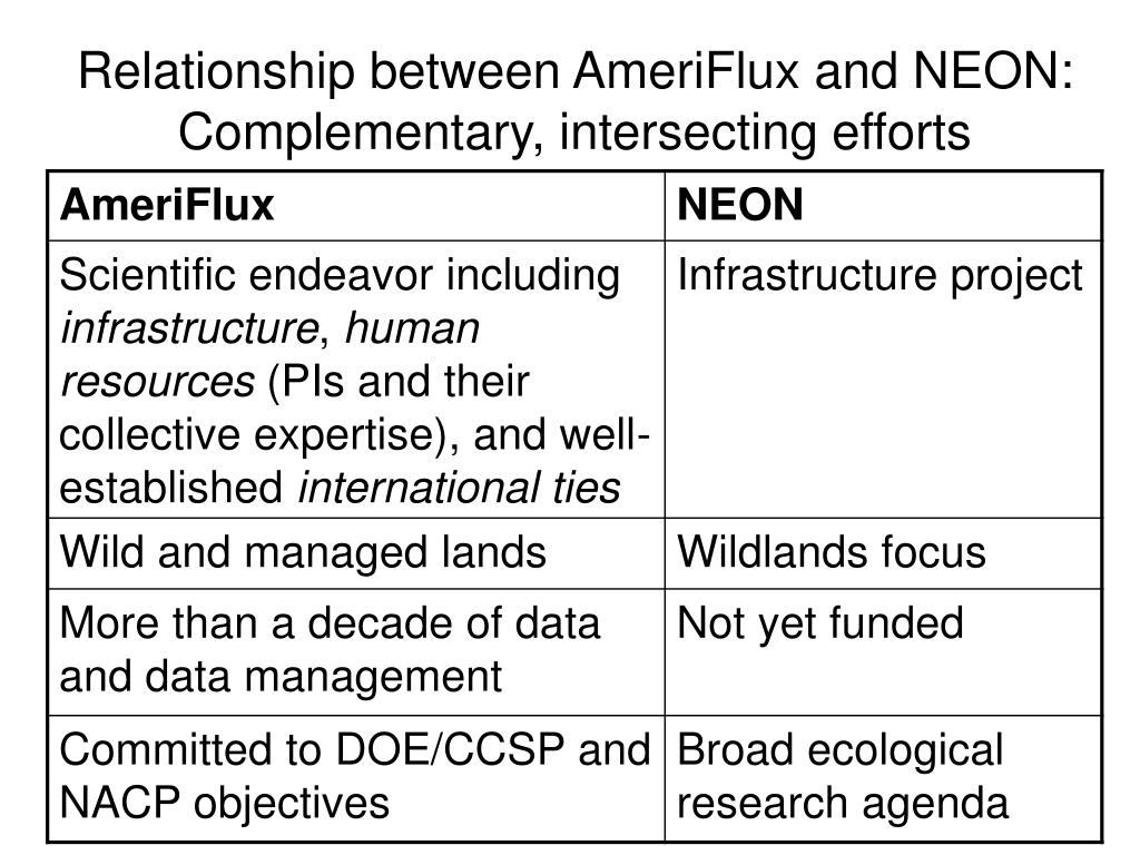 Relationship between AmeriFlux and NEON:  Complementary, intersecting efforts