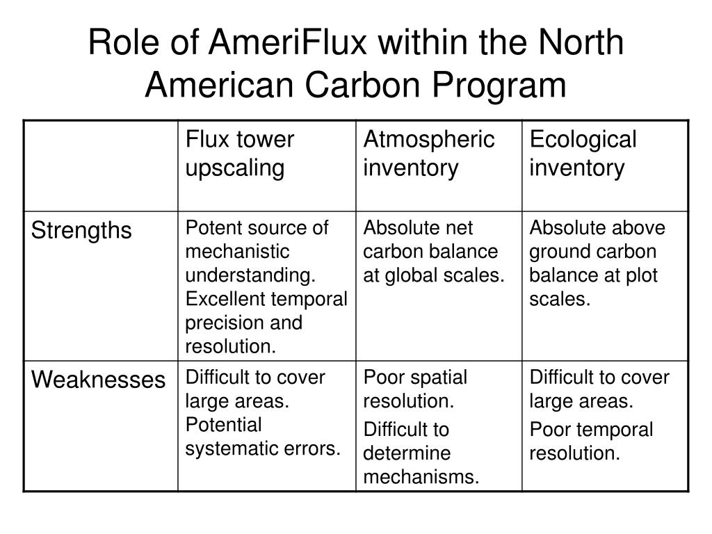 Role of AmeriFlux within the North American Carbon Program