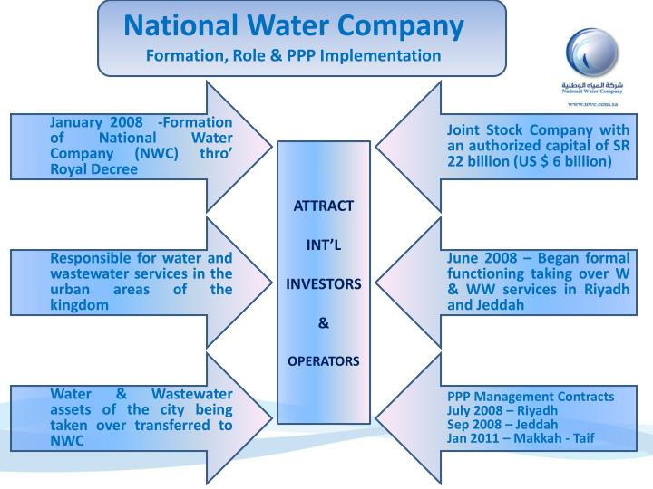 National water company formation role ppp implementation