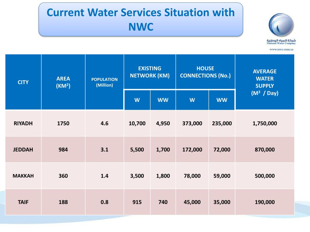 Current Water Services Situation with NWC