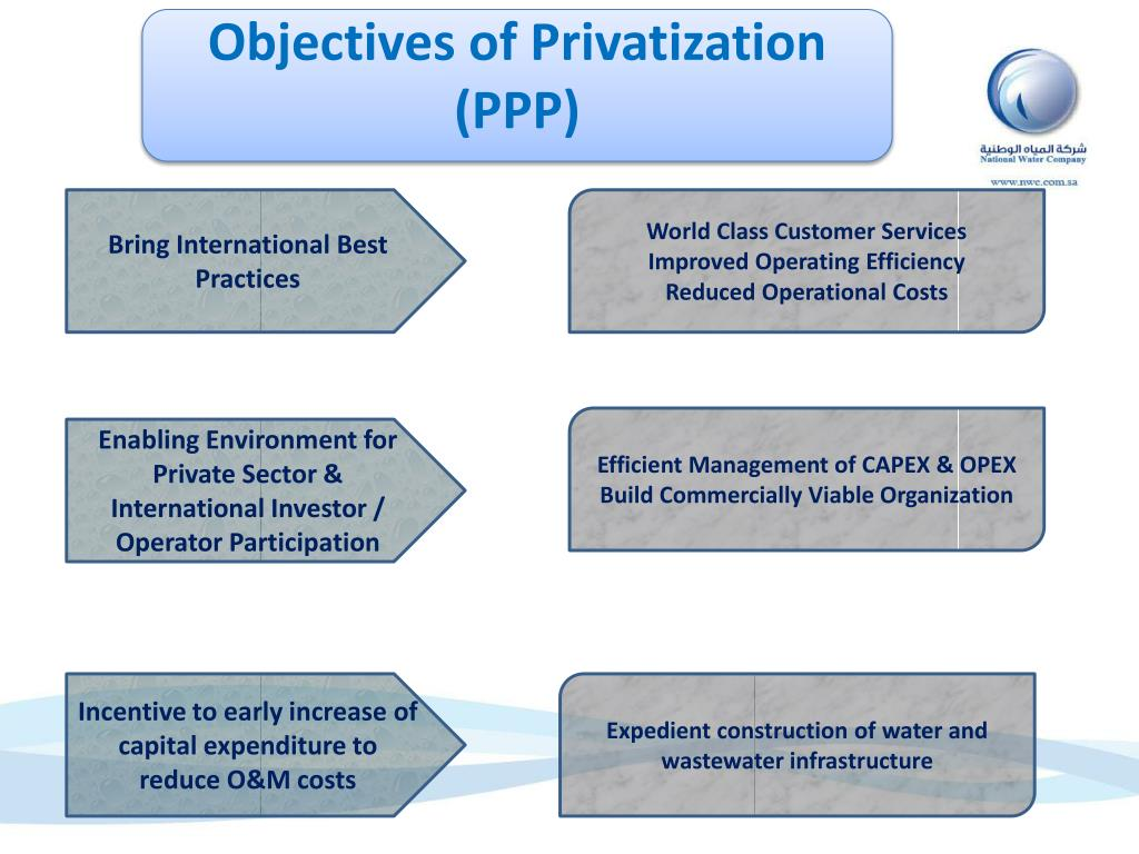 Objectives of Privatization (PPP)