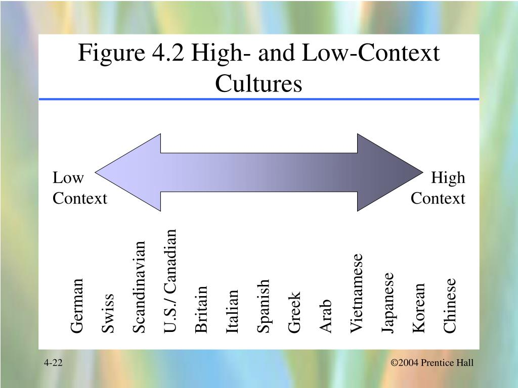 "high low context cultures Low and high context culture the difference between high and low context culture is that low context cultures (individualistic cultures) do not need a lot of additional (contextual) information to engage in ""a communication"" the reverse holds true for high (collectivistic) context cultures conclusion cultural communication is always a challenge."