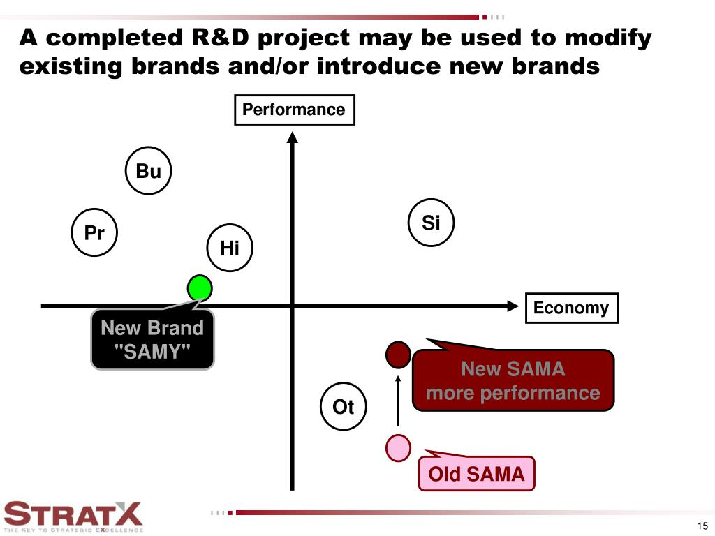A completed R&D project may be used to modify existing brands and/or introduce new brands