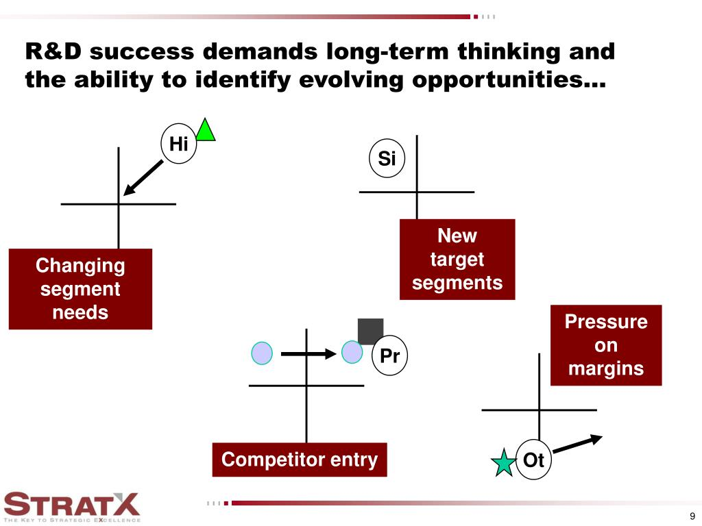 R&D success demands long-term thinking and the ability to identify evolving opportunities...