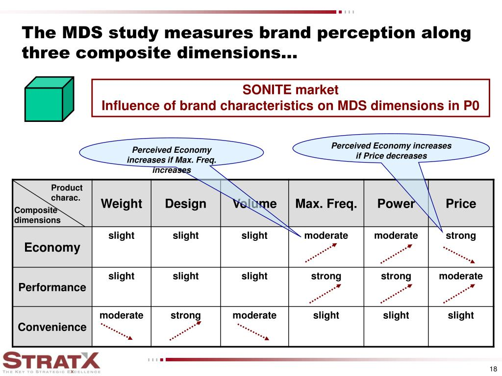 The MDS study measures brand perception along three composite dimensions...