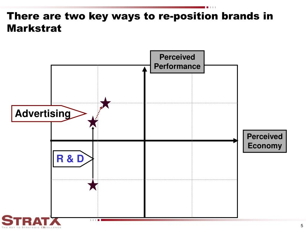 There are two key ways to re-position brands in Markstrat