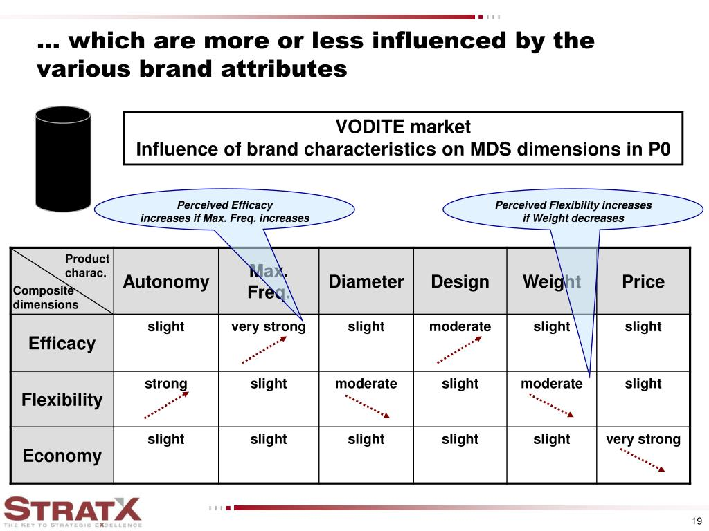 ... which are more or less influenced by the various brand attributes