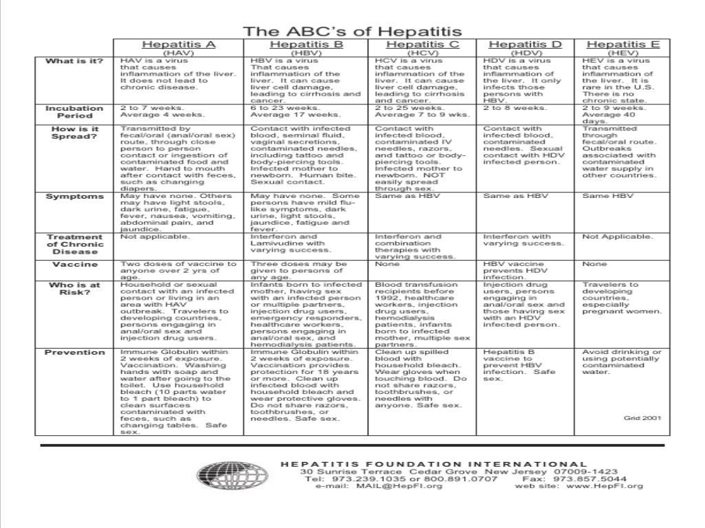 The ABC's of Hepatitis