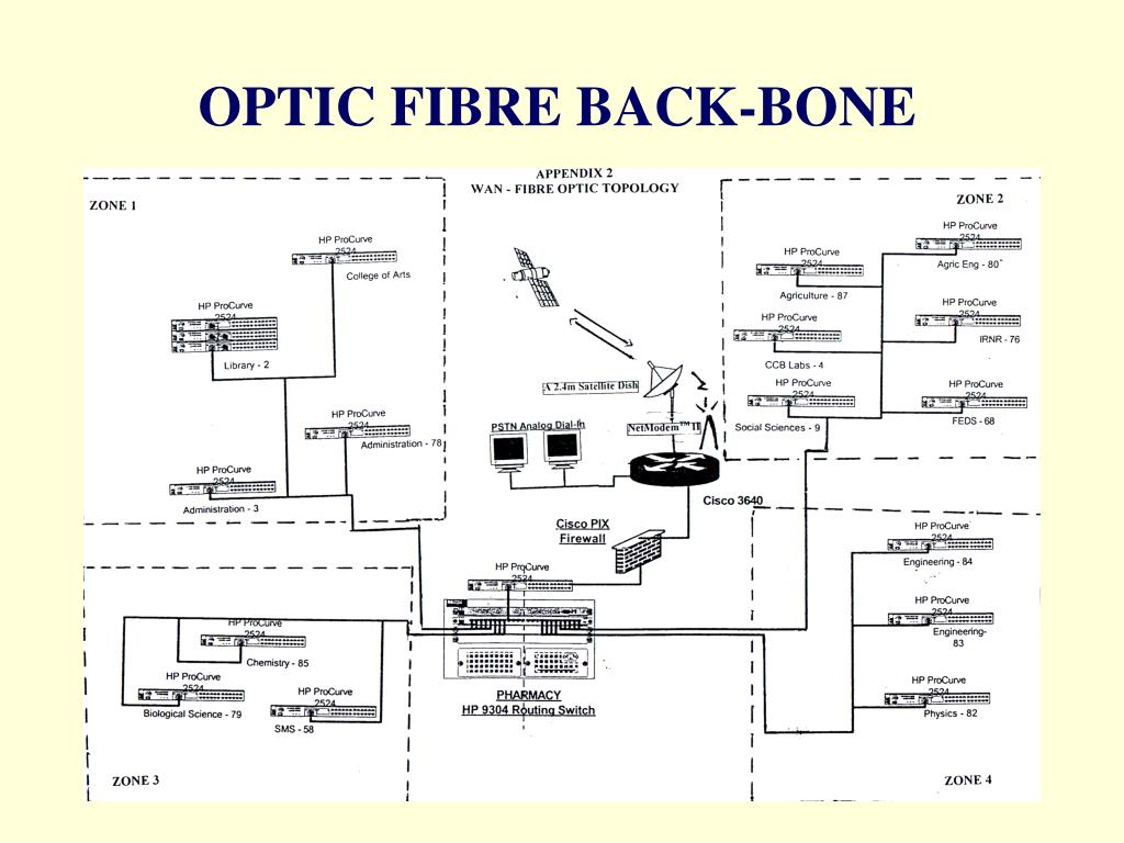 OPTIC FIBRE BACK-BONE
