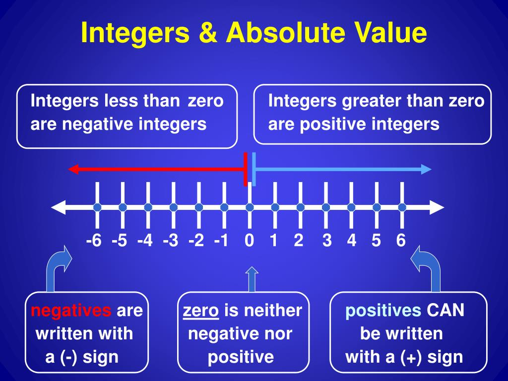 Integers less than zero       Integers greater than zero