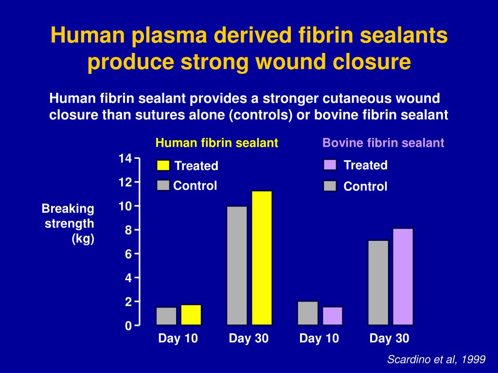 Human fibrin sealant