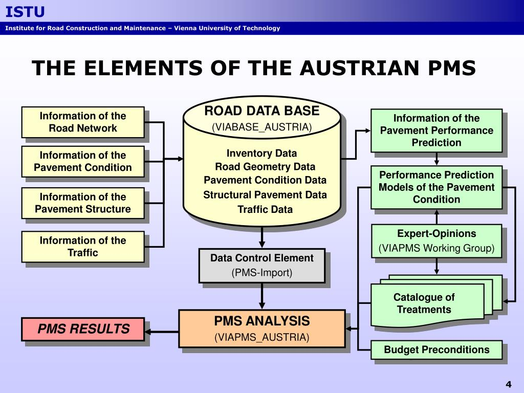THE ELEMENTS OF THE AUSTRIAN PMS