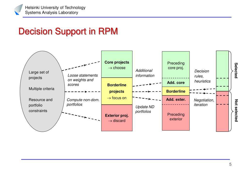 Decision Support in RPM