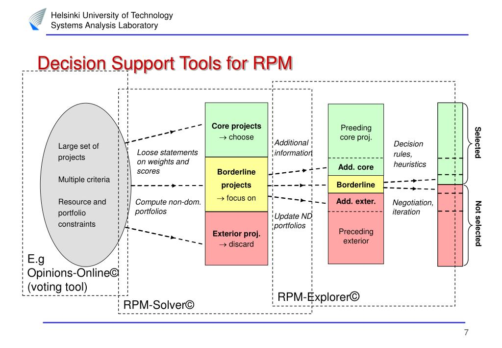 Decision Support Tools for RPM