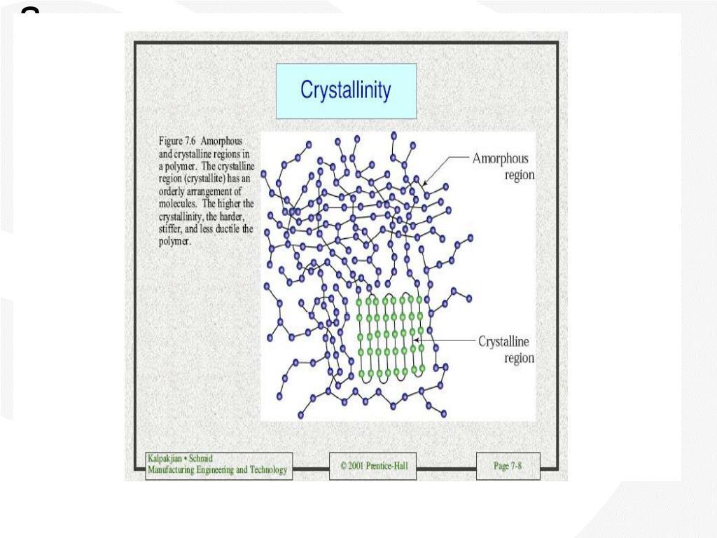 Crystallinity