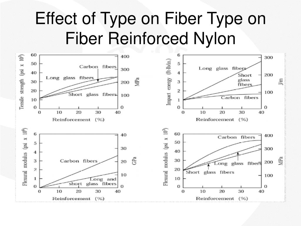 Effect of Type on Fiber Type on Fiber Reinforced Nylon