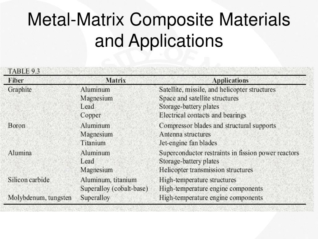 Metal-Matrix Composite Materials and Applications