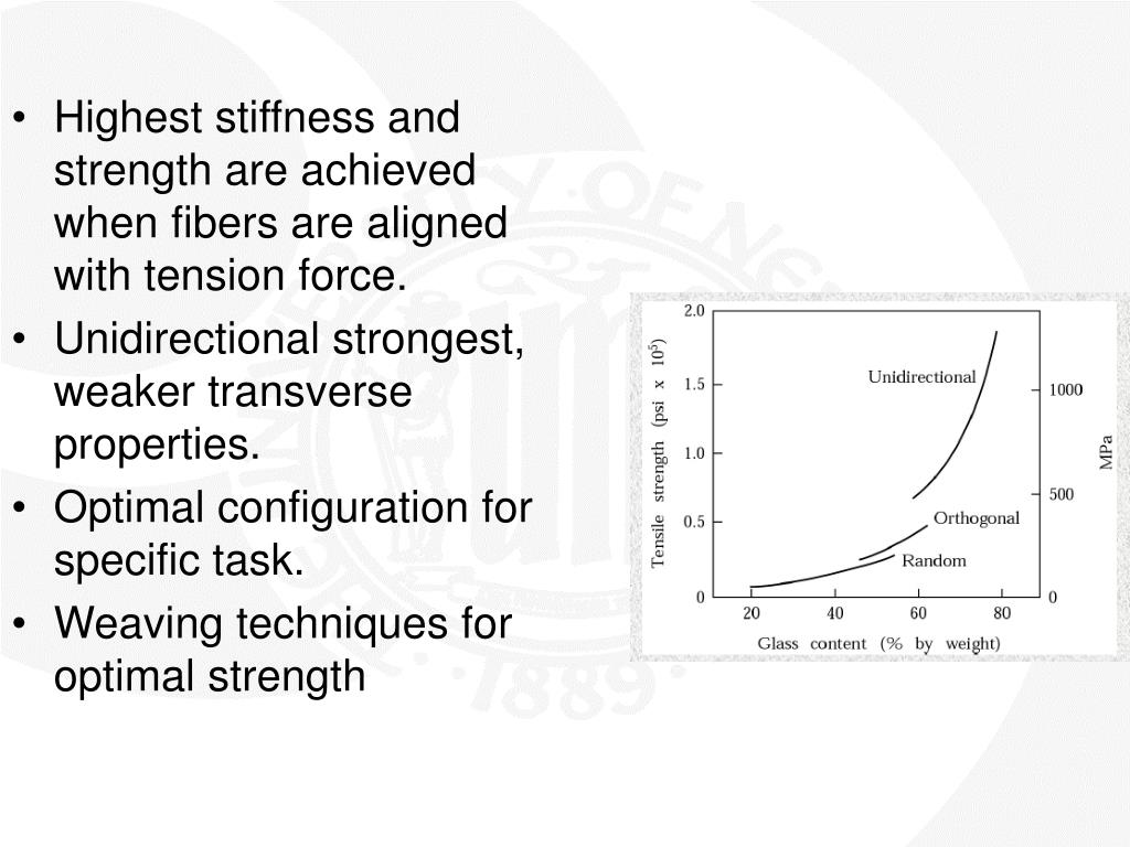 Highest stiffness and strength are achieved when fibers are aligned with tension force.
