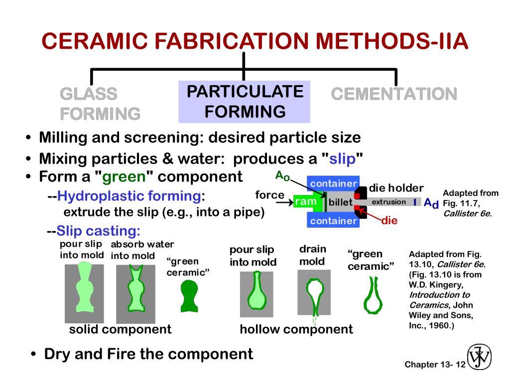 CERAMIC FABRICATION METHODS-IIA