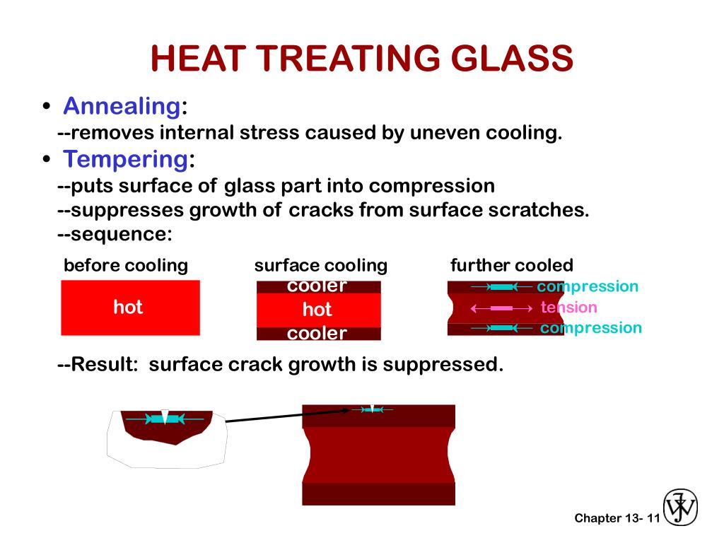 HEAT TREATING GLASS