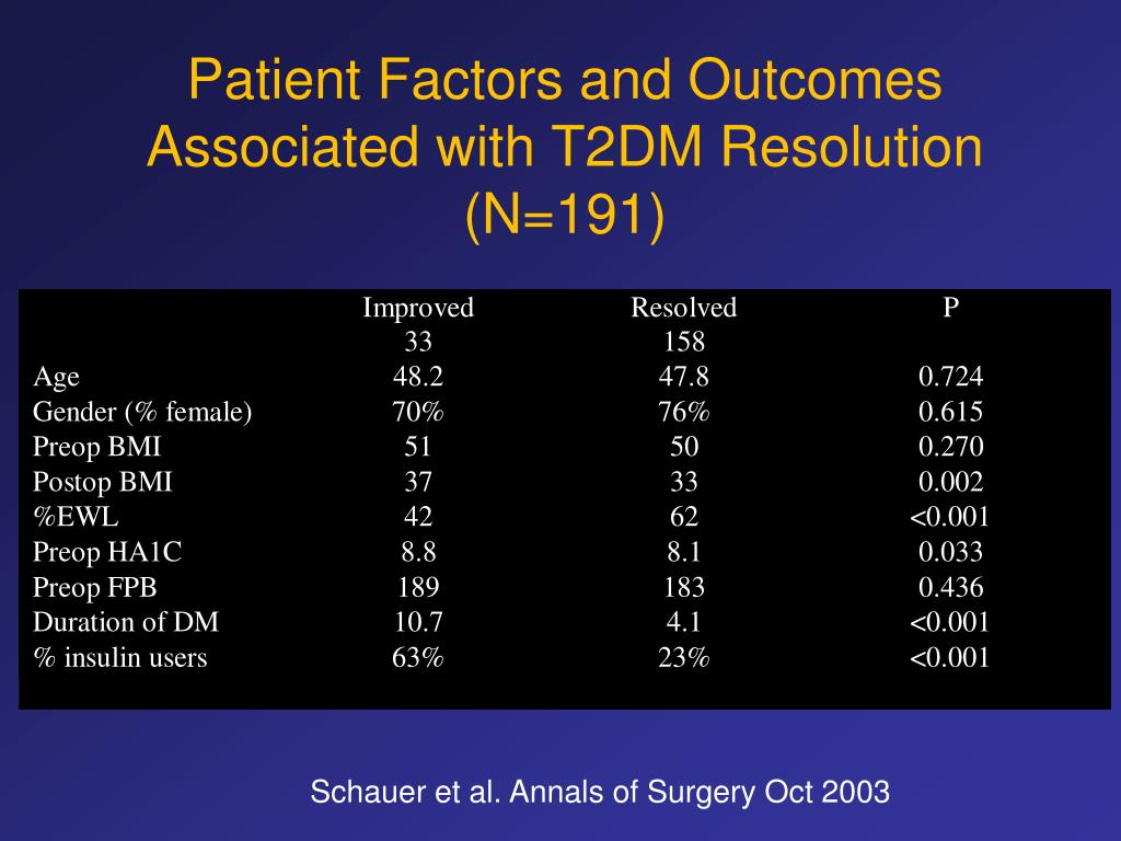 Patient Factors and Outcomes Associated with T2DM Resolution (N=191)