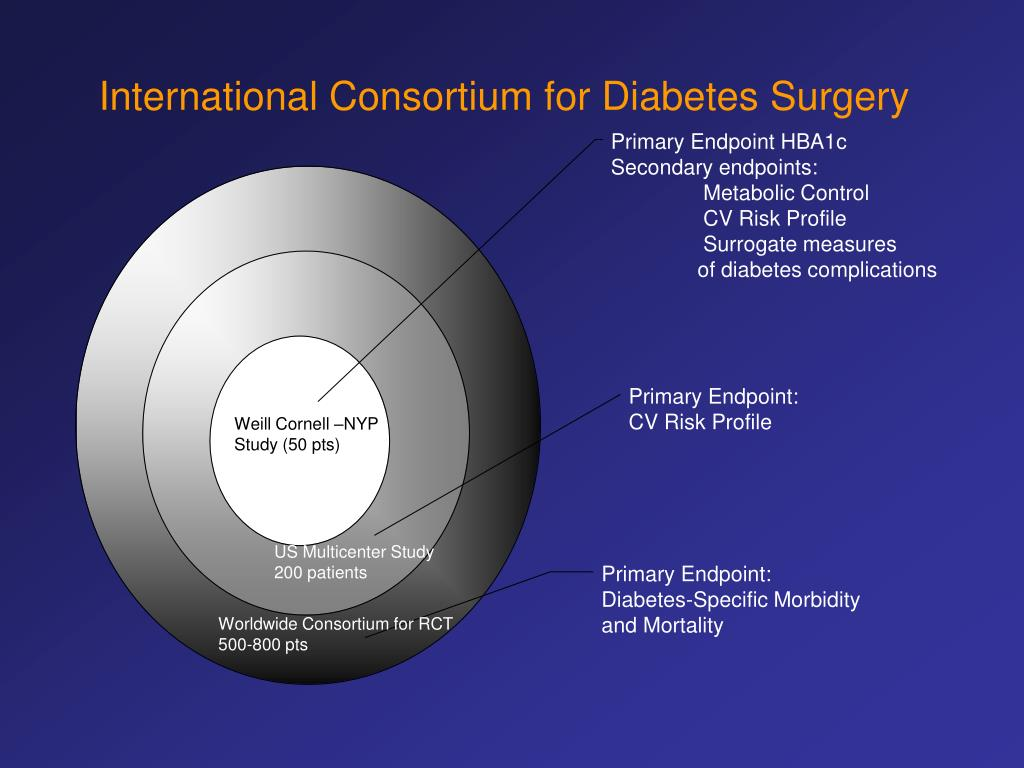 International Consortium for Diabetes Surgery