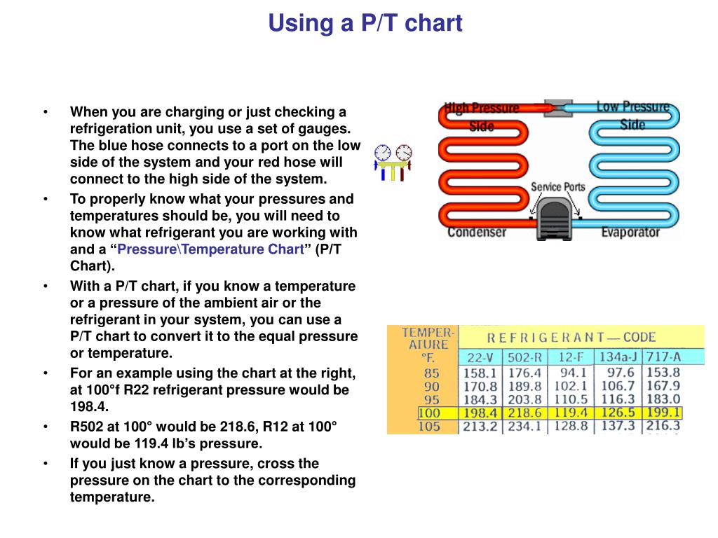 Using a P/T chart