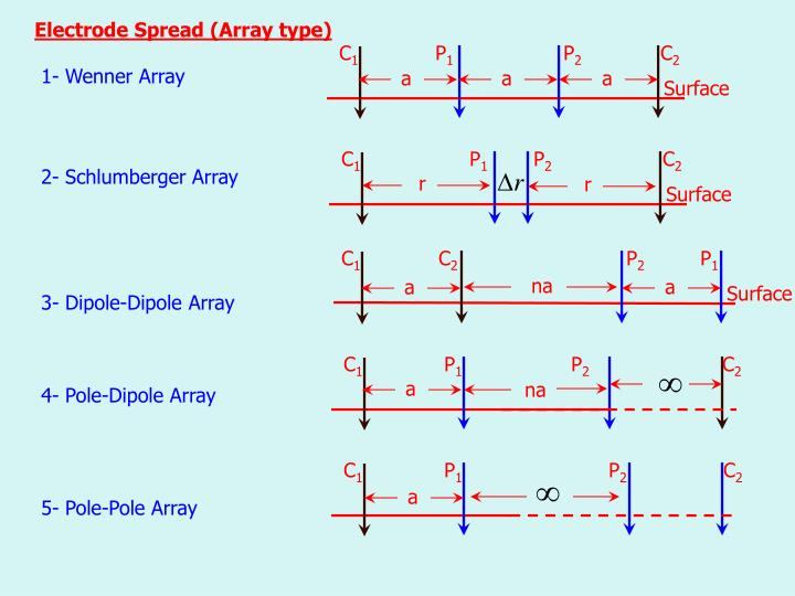 Electrode spread array type