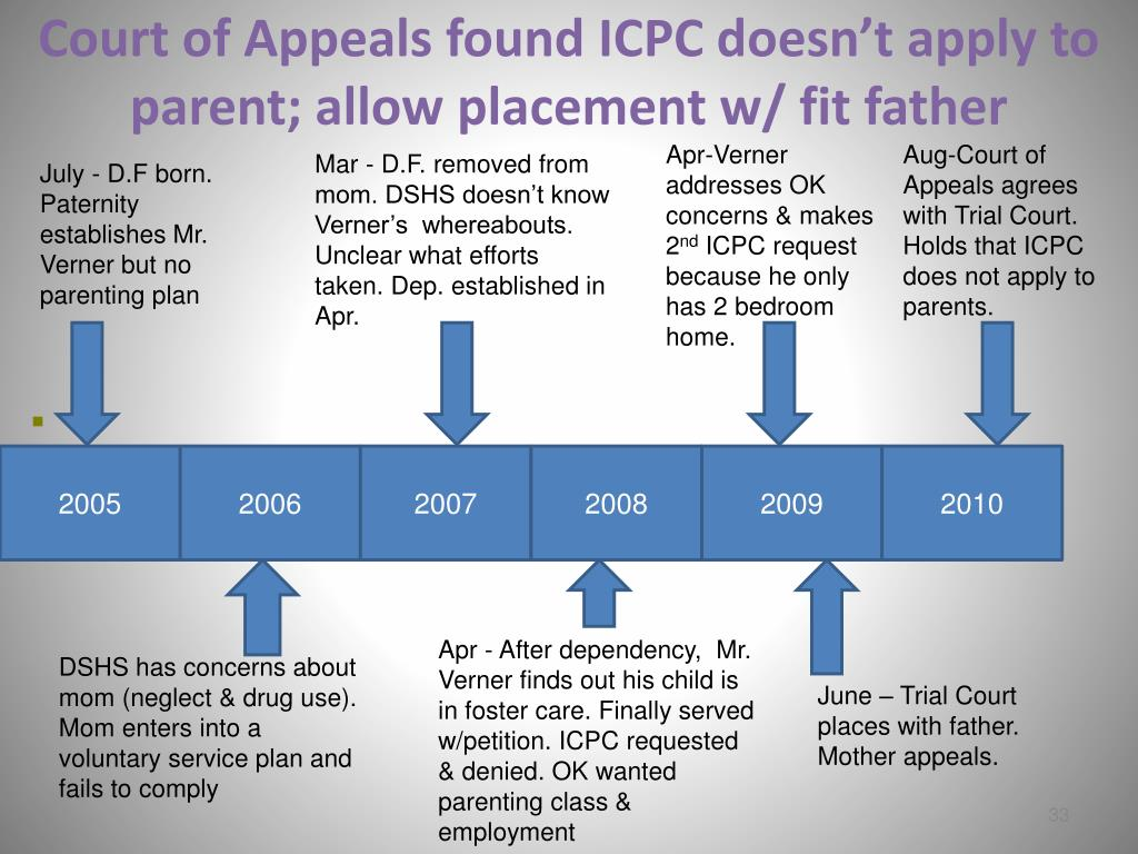 Court of Appeals found ICPC doesn't apply to parent; allow placement w/ fit father