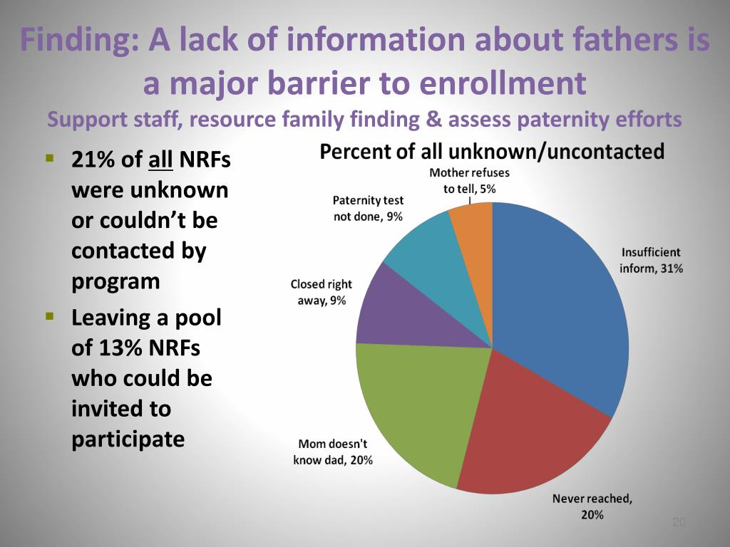 Finding: A lack of information about fathers is a major barrier to enrollment