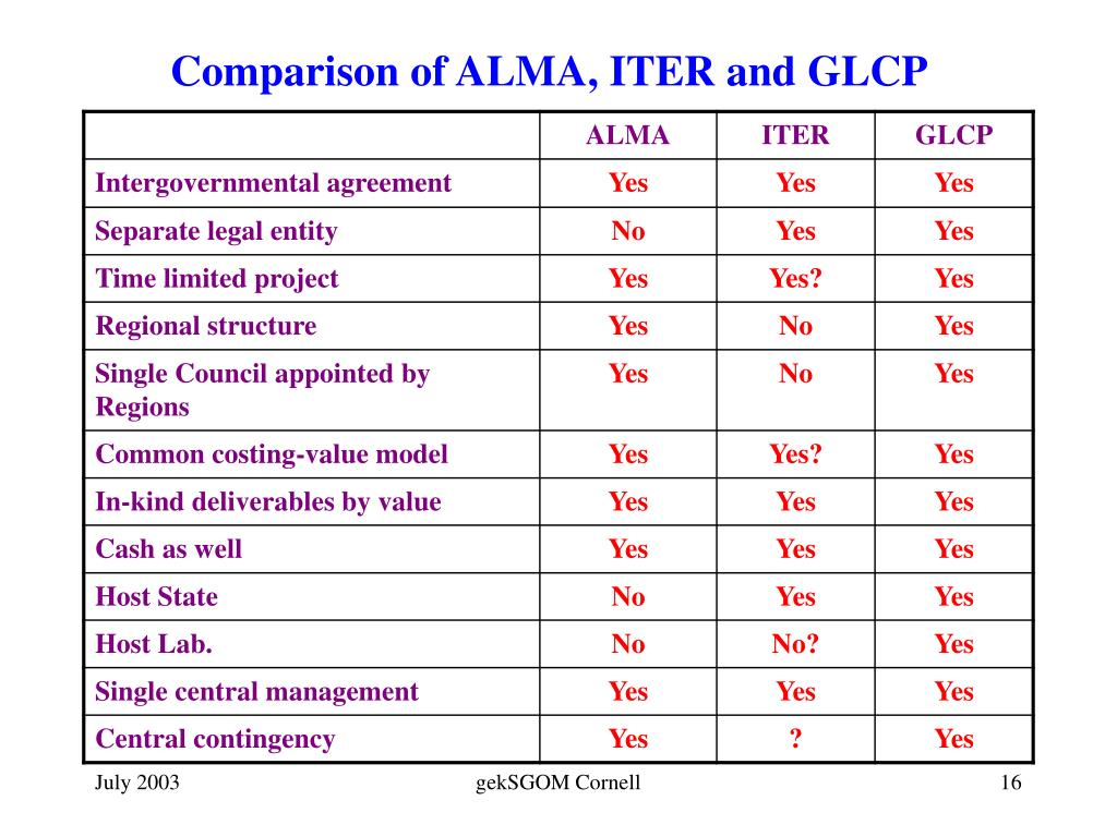 Comparison of ALMA, ITER and GLCP