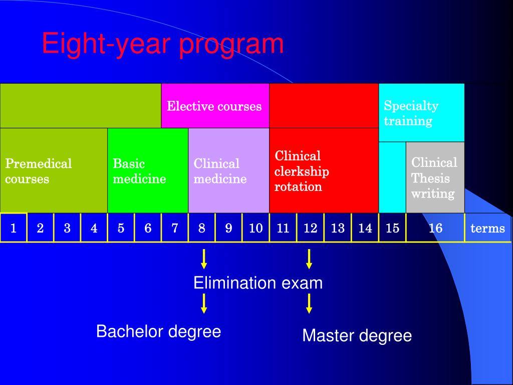 Eight-year program