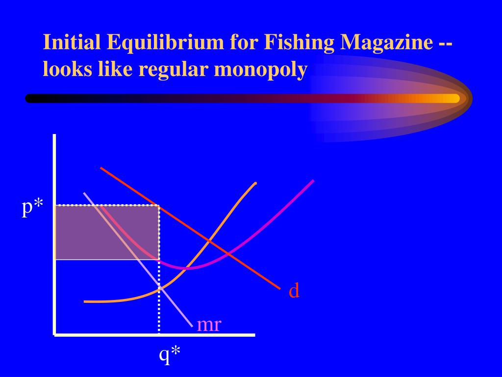 Initial Equilibrium for Fishing Magazine -- looks like regular monopoly