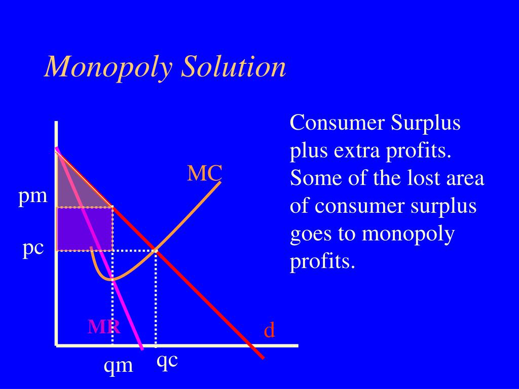 Monopoly Solution