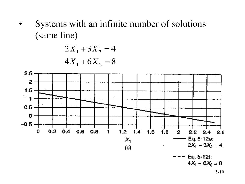 Systems with an infinite number of solutions (same line)