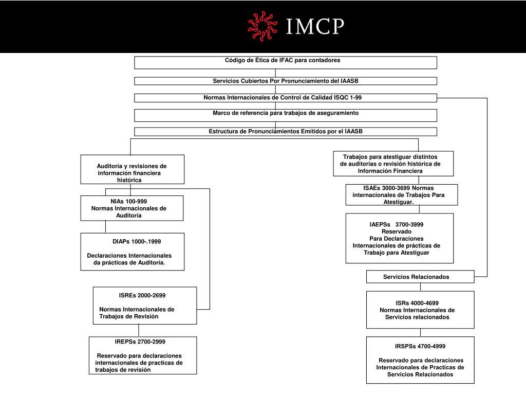 Código de Ética de IFAC para contadores