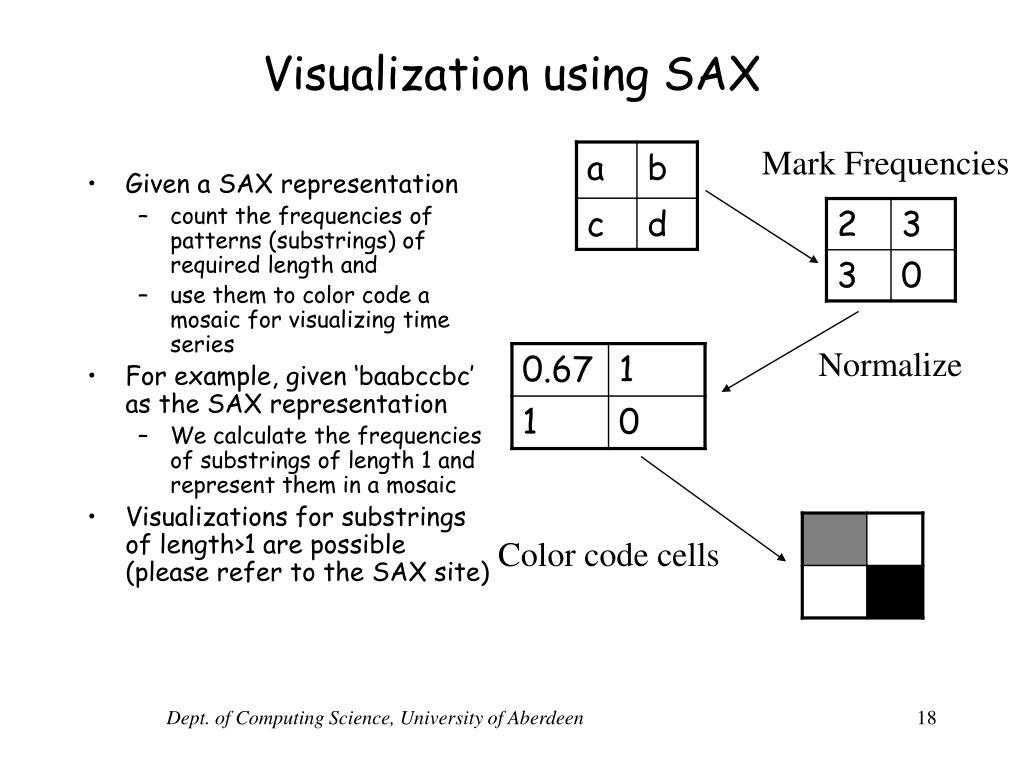 Visualization using SAX