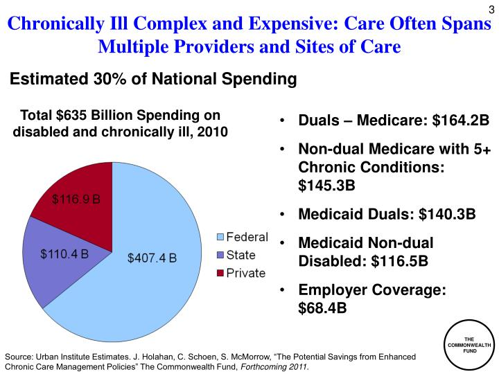 Chronically ill complex and expensive care often spans multiple providers and sites of care l.jpg