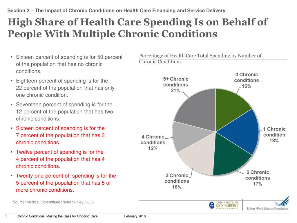 High Share of Health Care Spending Is on Behalf of People With Multiple Chronic Conditions