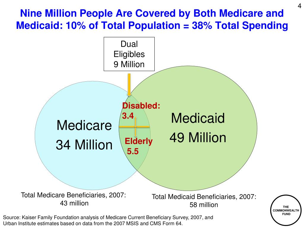 Nine Million People Are Covered by Both Medicare and Medicaid: 10% of Total Population = 38% Total Spending