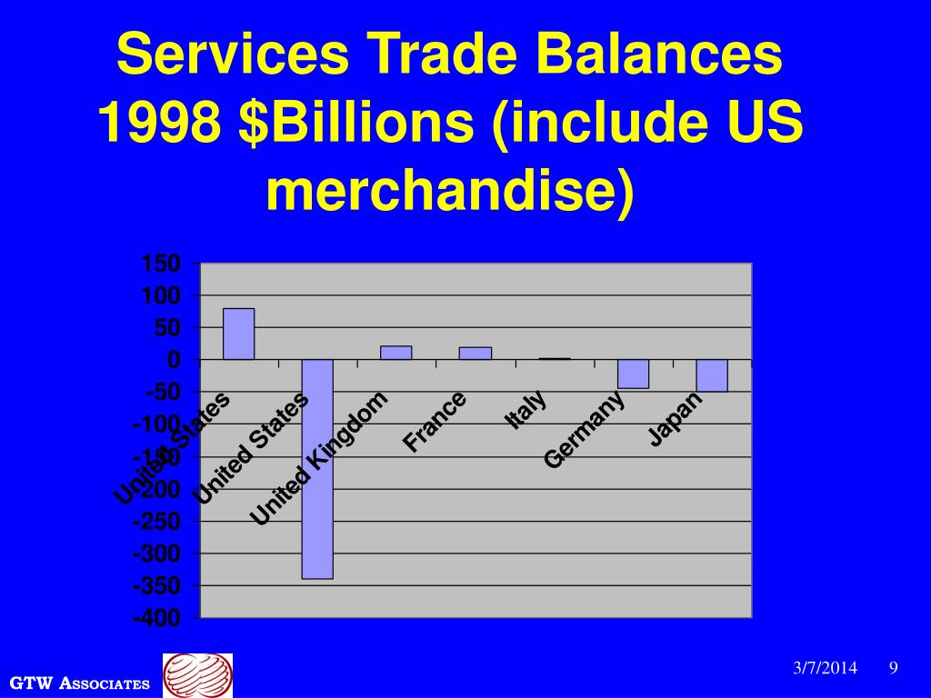 Services Trade Balances  1998 $Billions (include US merchandise)
