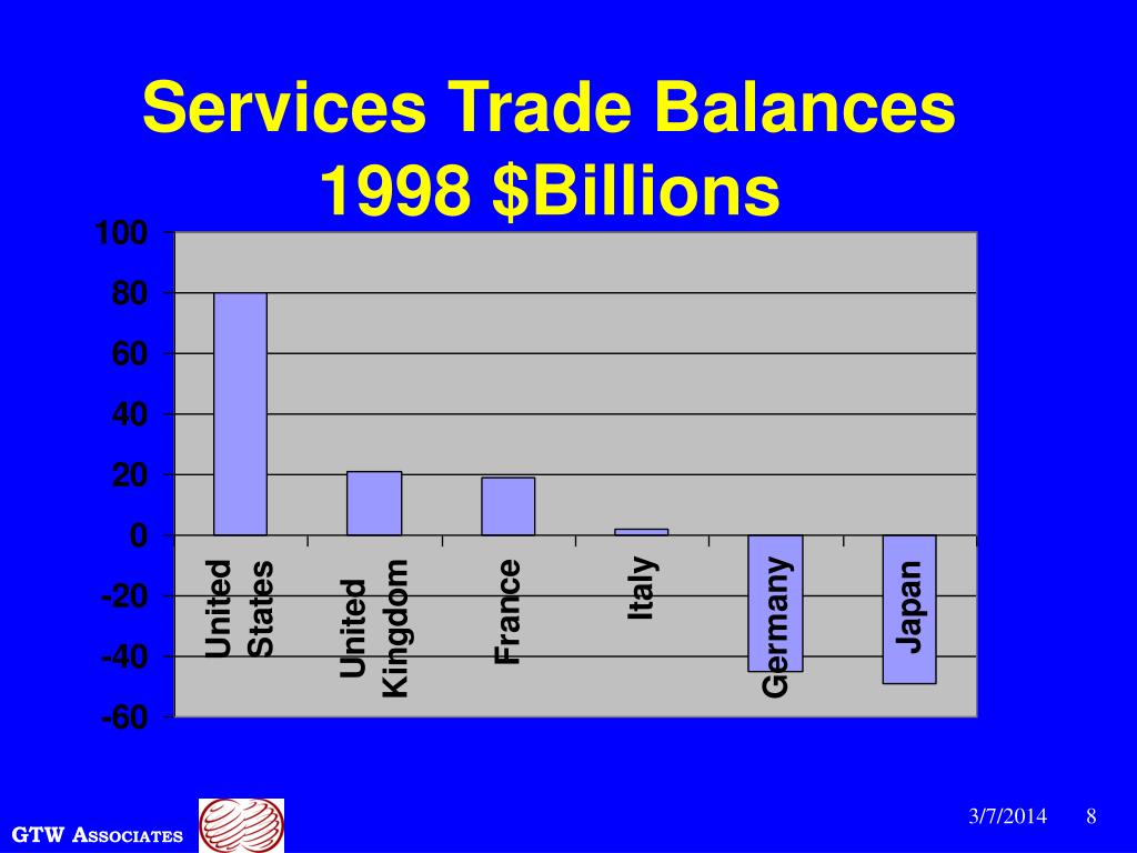 Services Trade Balances  1998 $Billions