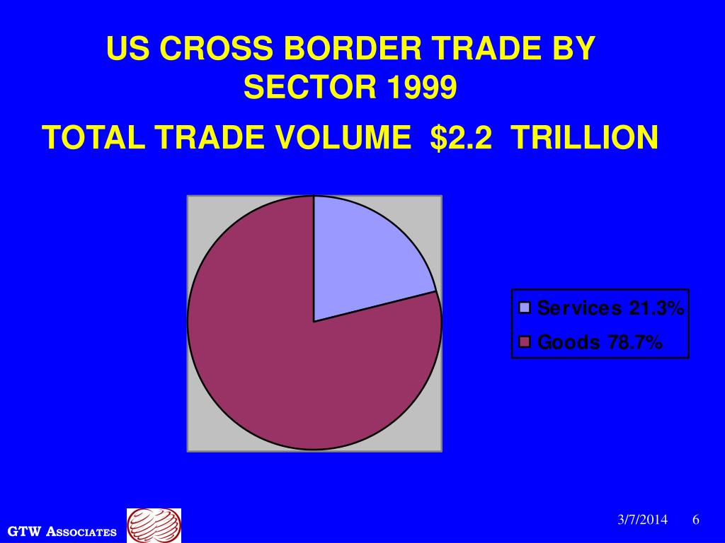 US CROSS BORDER TRADE BY SECTOR 1999