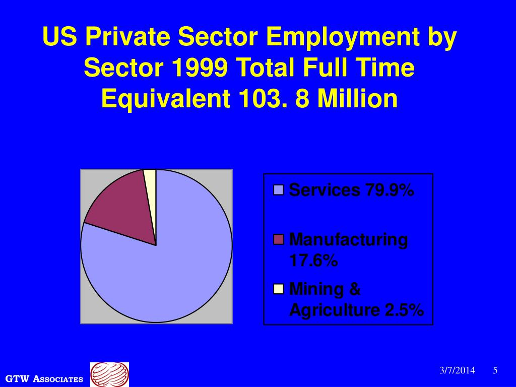 US Private Sector Employment by Sector 1999 Total Full Time Equivalent 103. 8 Million