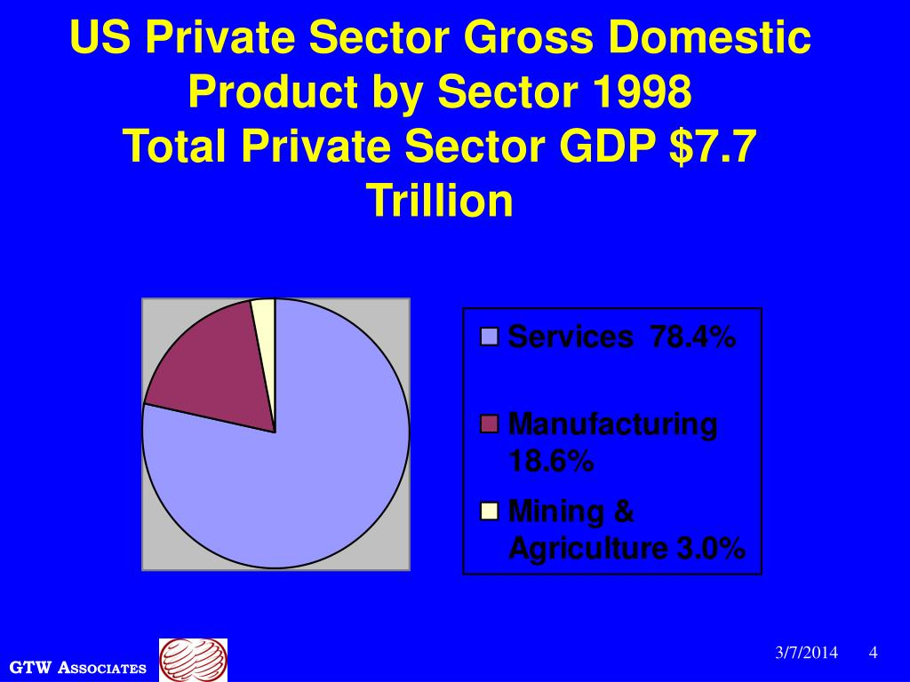 US Private Sector Gross Domestic Product by Sector 1998