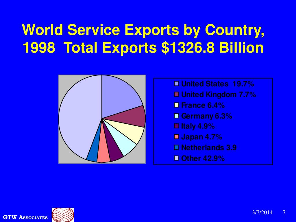 World Service Exports by Country, 1998  Total Exports $1326.8 Billion