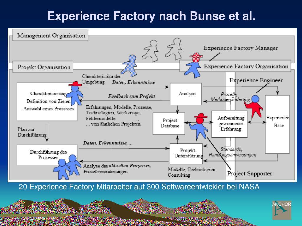 Experience Factory nach Bunse et al.