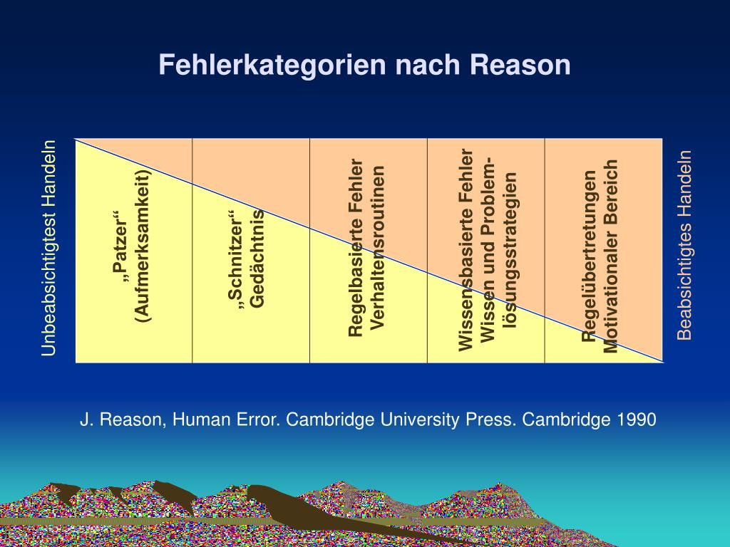 Fehlerkategorien nach Reason