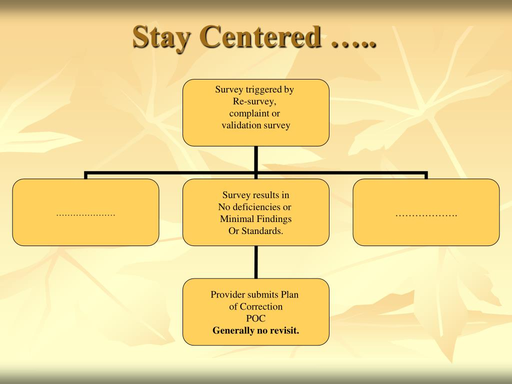 Stay Centered …..