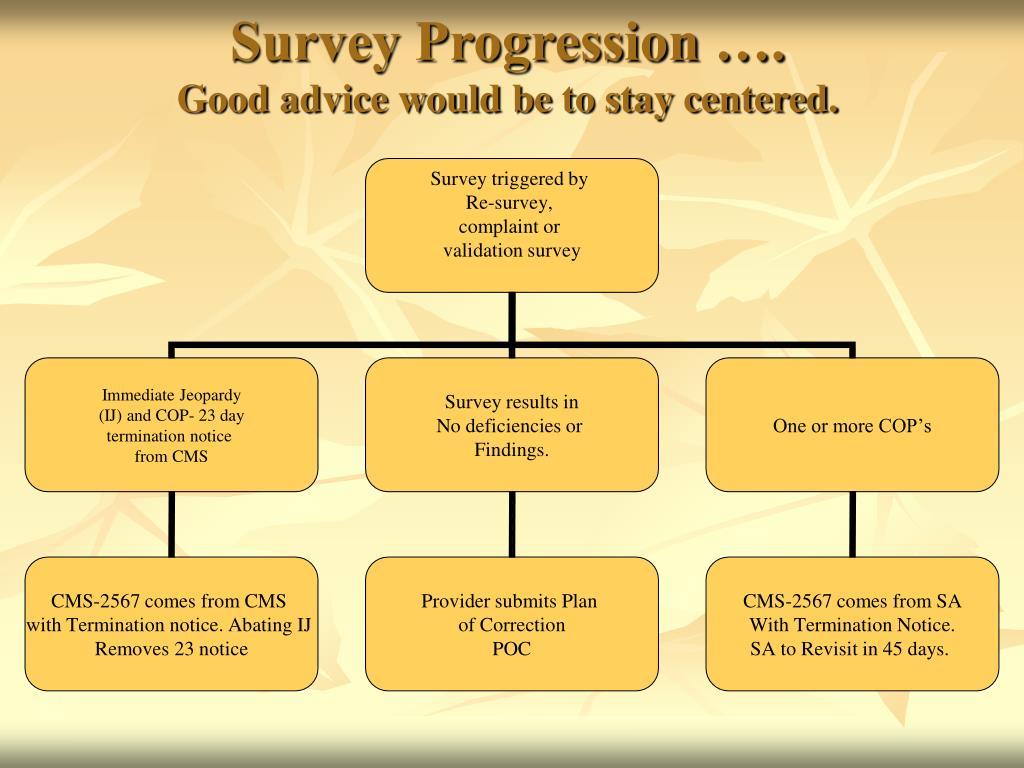 Survey Progression ….